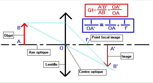 Optique geometrique exercices corrigés s2