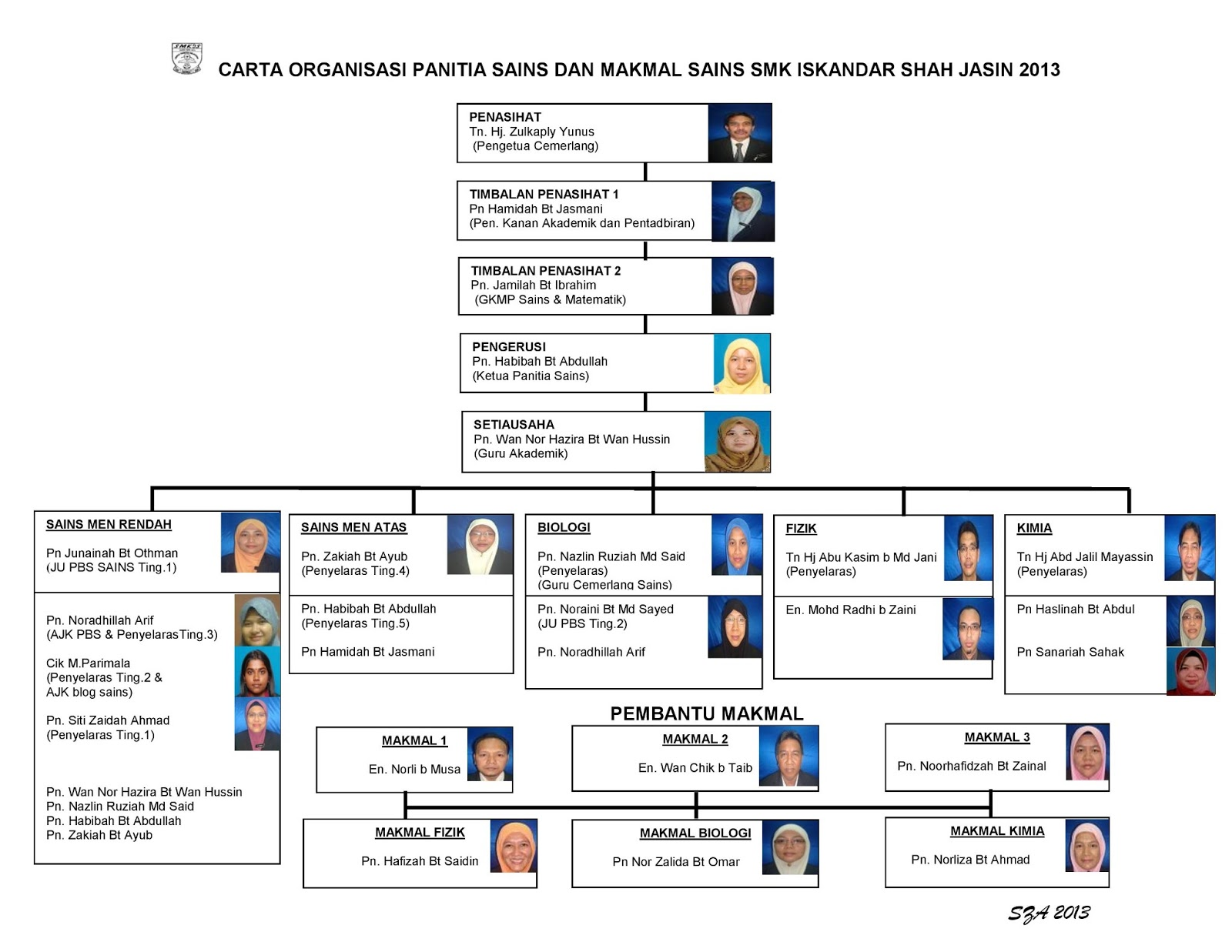 _organisasi_panitia_sains_dan_makmal_sains_smkis_2013-page-001.jpg