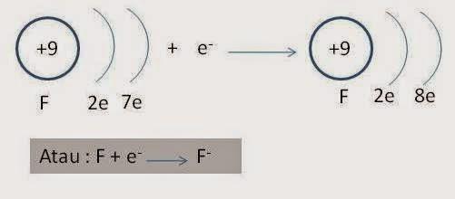 reaksi ionisasi