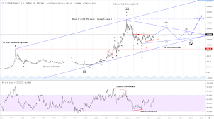 Long term view of Gold