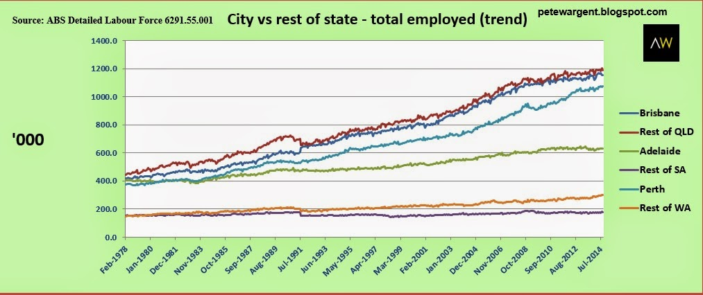 city vs rest of state total