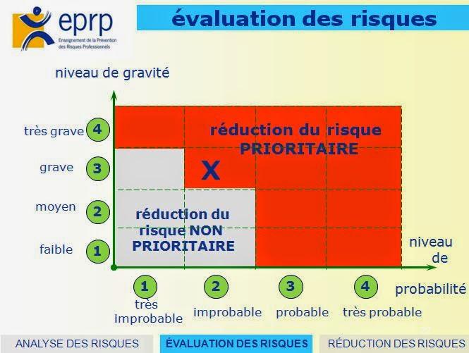 Grille d 39 valuation des risques avec exemples cours - Grille d evaluation des risques psychosociaux ...