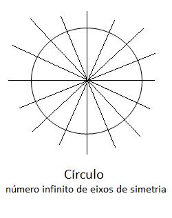 Simetria axial de um círculo