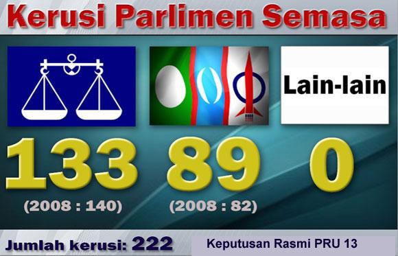 Keputusan PRU-13 Bagi Kerusi Parlimen