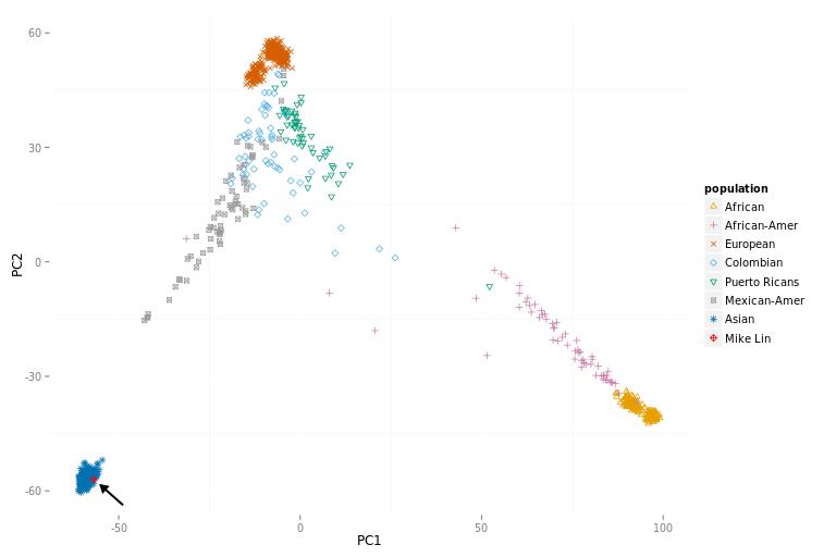 PCA of 1000 genomes data