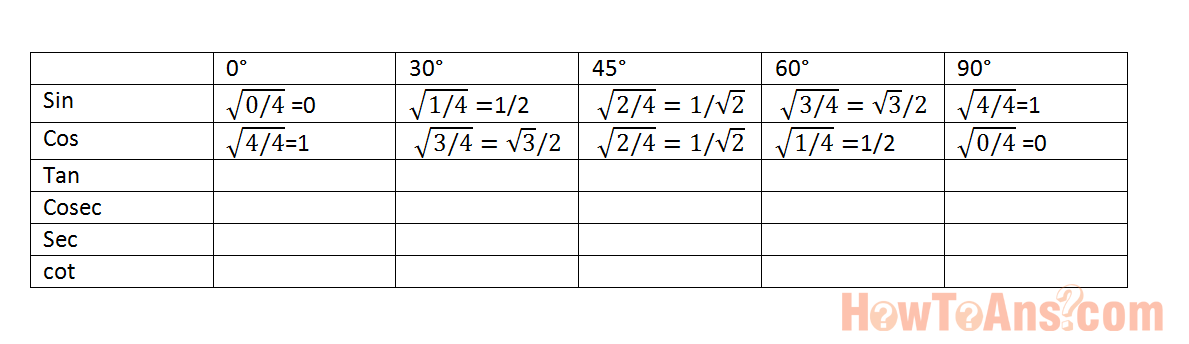 How-to-remember-trigonometry-table-in-easy-way