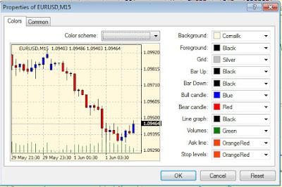 Menu Chart Properties pada Meta Trader