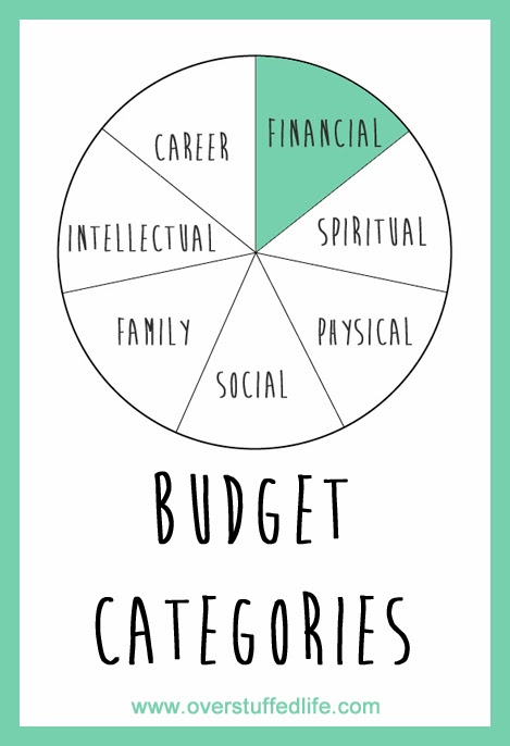 YNAB also has main budget categories with sub-categories within them ...