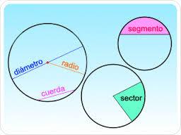 http://www.ceibal.edu.uy/UserFiles/P0001/ODEA/ORIGINAL/100208_circulo_circunf.elp/index.html