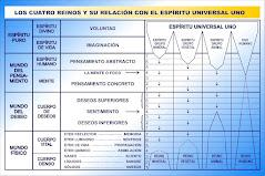 LOS REINOS Y EL ESPÍRITU UNIVERSAL