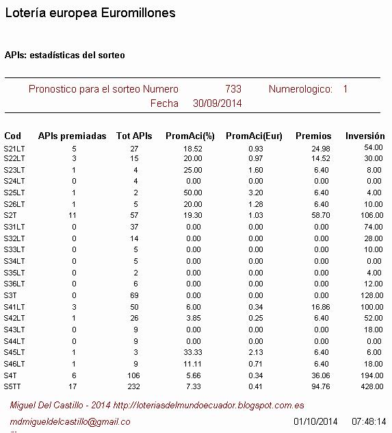 estadísticas del sorteo de la loteria europea euromillones