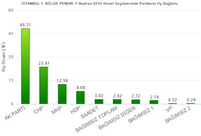 7 Haziran 2015 Pendik Genel Seçim Sonuçları