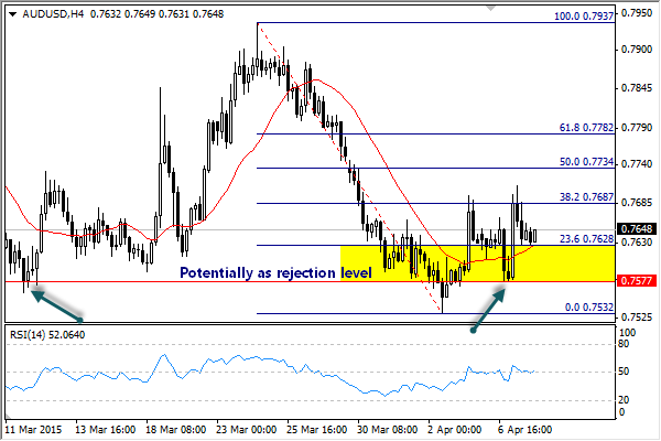 Analisa Forex AUDUSD 8 April 2015