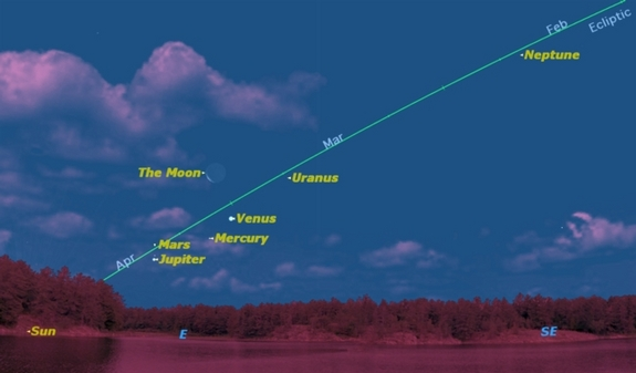 Six Planets aligned for next few weeks