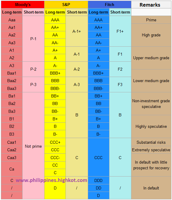 Credit Rating Scale - Résultats d'AOL Image Search