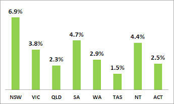 2014 ABS retail sales growth