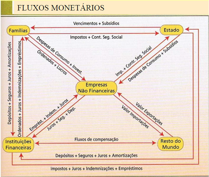 Circuito Economico : Conomia a o circuito económico