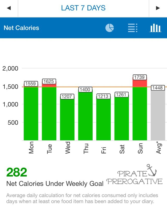Shedding My Pirate Booty Week 28 stats