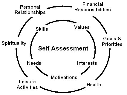 personal assessment Assessments will help you to understand more about yourself – your abilities, personality, interests and more and this can be an effective means of making a career choice and increasing career satisfaction practice sessions can help preparation for a forthcoming assessment centre or testing session.