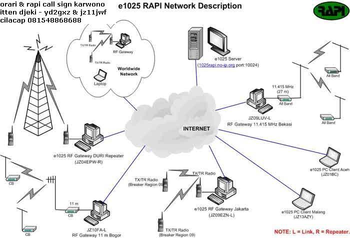 Teknisi Radio Komunikasi