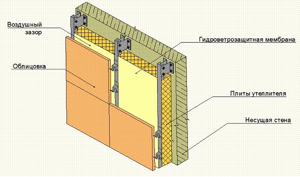Конструкция вентилируемого фасада, строение вентилируемого фасада, виды вентилируемых фасадов