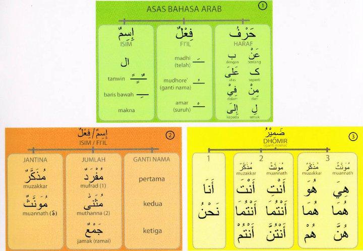 Bahasa Arab Tingkatan 1 Pdf Fasrpersian