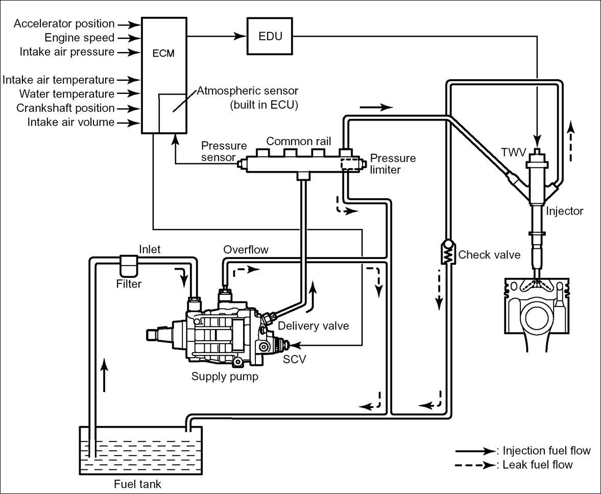 informacion  sistema de inyeccion de combustible en el motor