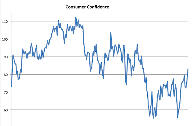 Consumer confidence dropped ahead of campaign against informality