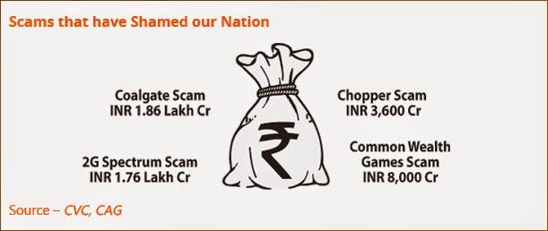 Black-Money-corruption-scams-india