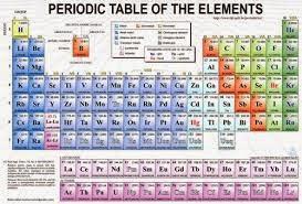 Sejarah Ilmu Kimia