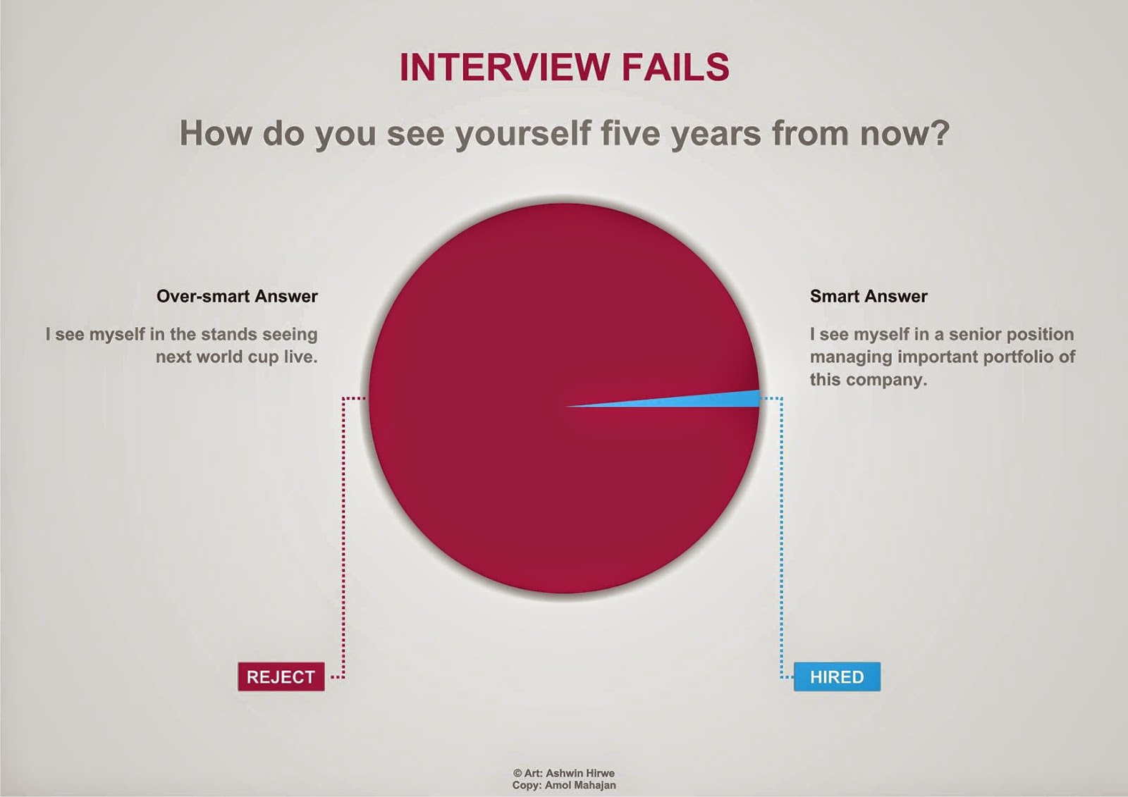 some interview related basic questions where do you see yourself five years from now