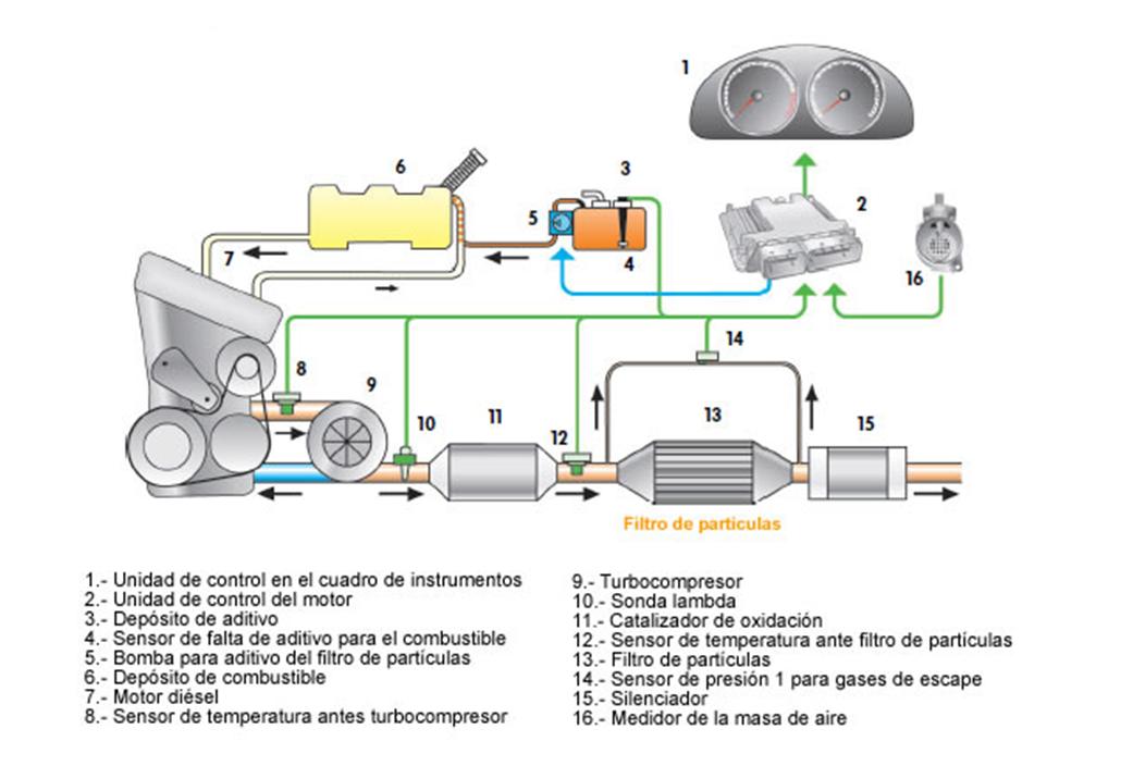 Instalación del sistema de filtro de partículas.