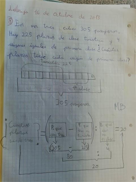 Ilustración método resolución de PAEV haciendo explícita la estructura del problema a dos niveles: el del procesamiento lingúístico y el del procesamiento matemático.
