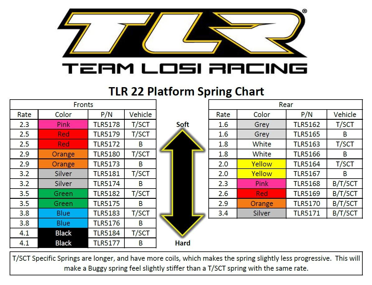 Team losi racing tlr 22 platform spring chart tlr 22 platform spring chart nvjuhfo Gallery