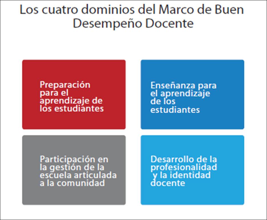Marco de Buen Desempeño Docente ~ tics