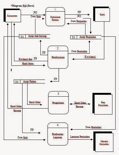 Kampung it diagram alir data dad sistem penjualan diagram detail level 1 proses pemesanan ccuart Gallery