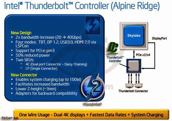 Thunderbolt 2 Intel