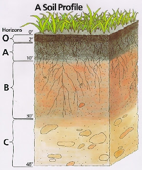 Agricultural science for jss two lesson one meaning of for What is meant by soil