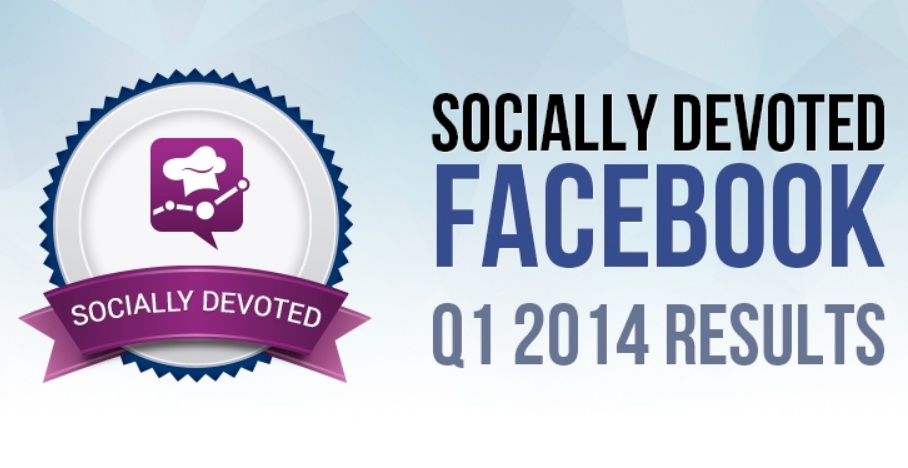Socially Devoted Facebook Q1 2014: Social Care Excellence on Facebook is Now the Standard - infographic: From the quarterly Socially Devoted results on the state of social customer care around the world, socialbakers has investigated that how brands and industries are doing, benchmarked against their historical performance. Take a look at this infographic, to see the latest facts.