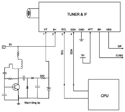Hình 7 - Bộ kênh và trung tần và các điện áp, tín hiệu điều khiển.
