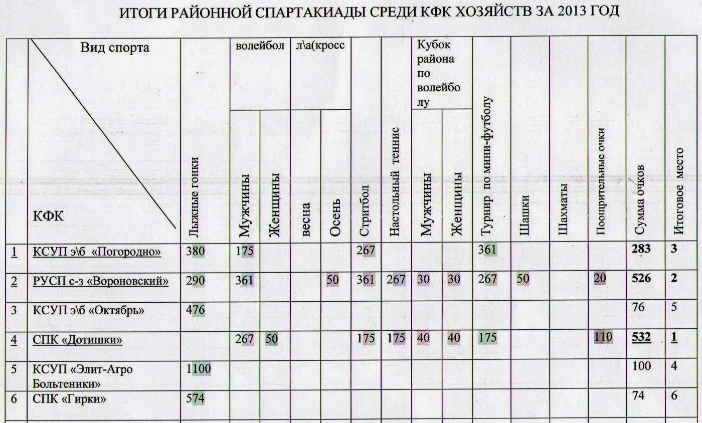 итоги спартакиады среди сельхозорганизаций за 2013 год