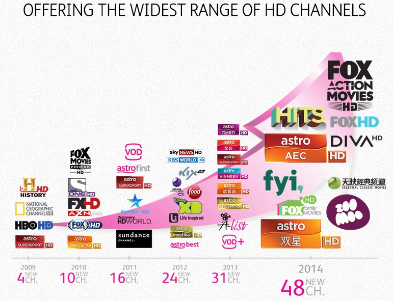 There will be total 48 HD Channels on Astro starting 16 Nov 2014