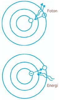Loncatan elektron dari satu orbit ke orbit lainnya