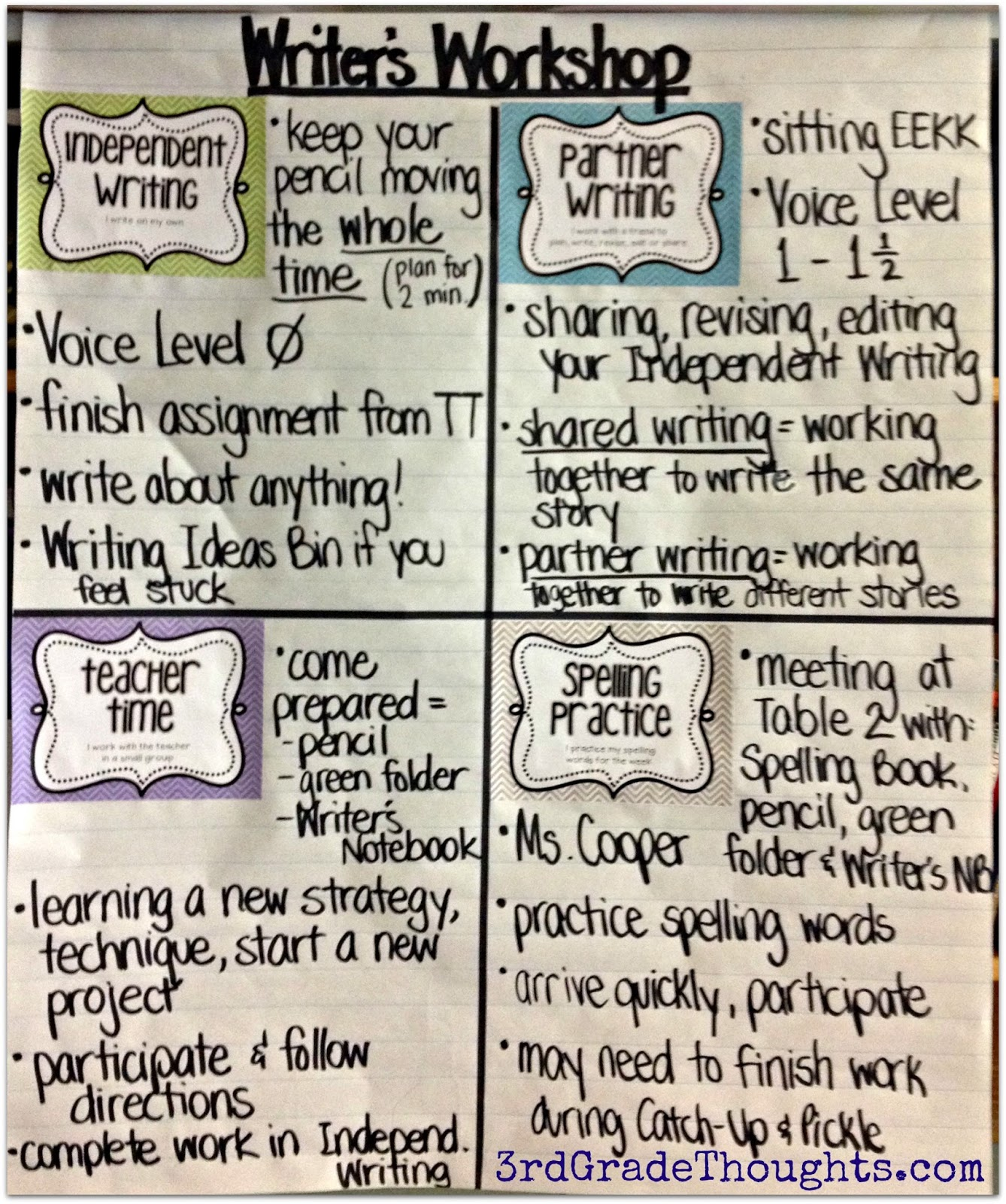 Four Simple Steps to Small-Group Guided Writing
