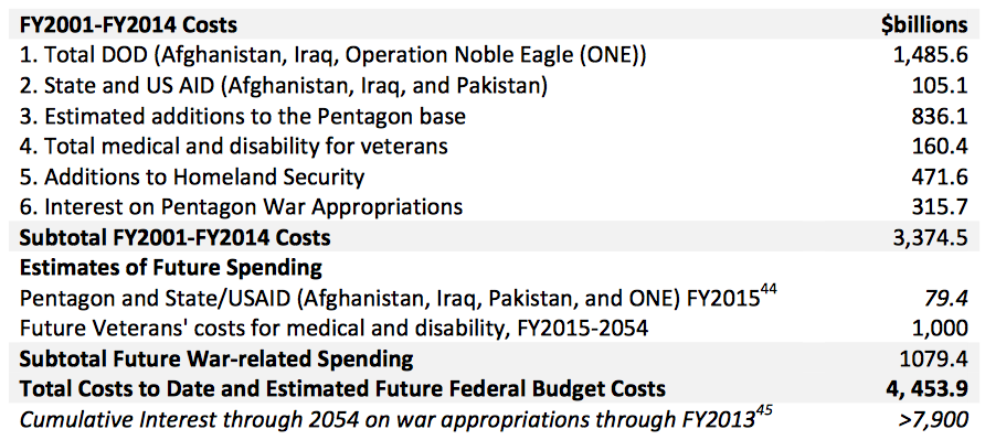 Viable opposition the high cost of the war on terror - Wall street journal money rates table ...