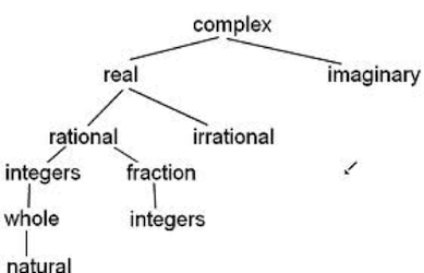 Math arguments 31 is this rational irrationals are composed entirely in the real number systemrhaps not by stating that directly but by using representations such as the ones below ccuart Gallery