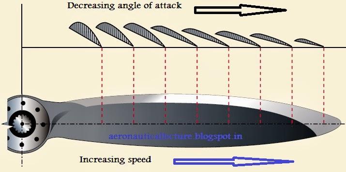 Constant Speed Propeller : Newtons law propeller