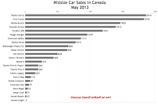 Canada midsize car sales chart May 2013