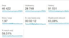 Statystyka z Google Adwords