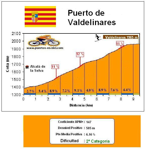 Altimetría Perfil Puerto de Valdelinares